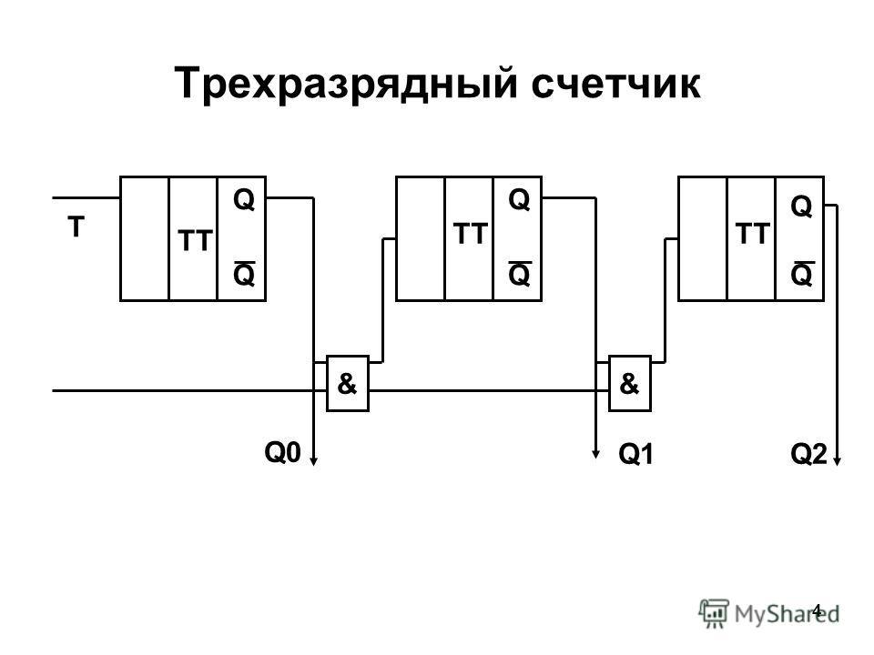 4 Трехразрядный счетчик && TT QQ Q QQQ T Q0 Q2Q1