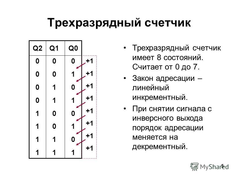 5 Трехразрядный счетчик Трехразрядный счетчик имеет 8 состояний. Считает от 0 до 7. Закон адресации – линейный инкрементный. При снятии сигнала с инверсного выхода порядок адресации меняется на декрементный. Q200001111Q200001111 Q1 0 1 0 1 Q001010101