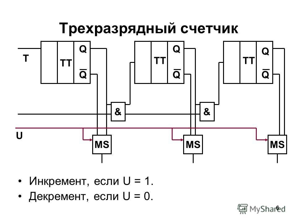 6 Трехразрядный счетчик Инкремент, если U = 1. Декремент, если U = 0. && TT QQ Q QQQ T MS U