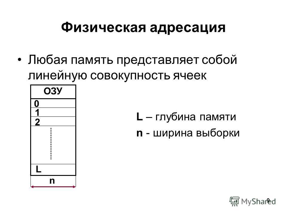 9 Физическая адресация Любая память представляет собой линейную совокупность ячеек L – глубина памяти n - ширина выборки ОЗУ 0 1 2 L n