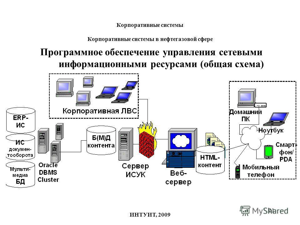 21 Корпоративные системы Корпоративные системы в нефтегазовой сфере Программное обеспечение управления сетевыми информационными ресурсами (общая схема) ИНТУИТ, 2009