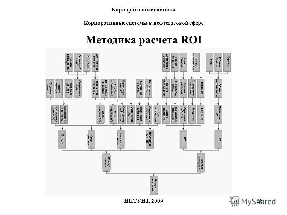 28 Корпоративные системы Корпоративные системы в нефтегазовой сфере ИНТУИТ, 2009 Методика расчета ROI