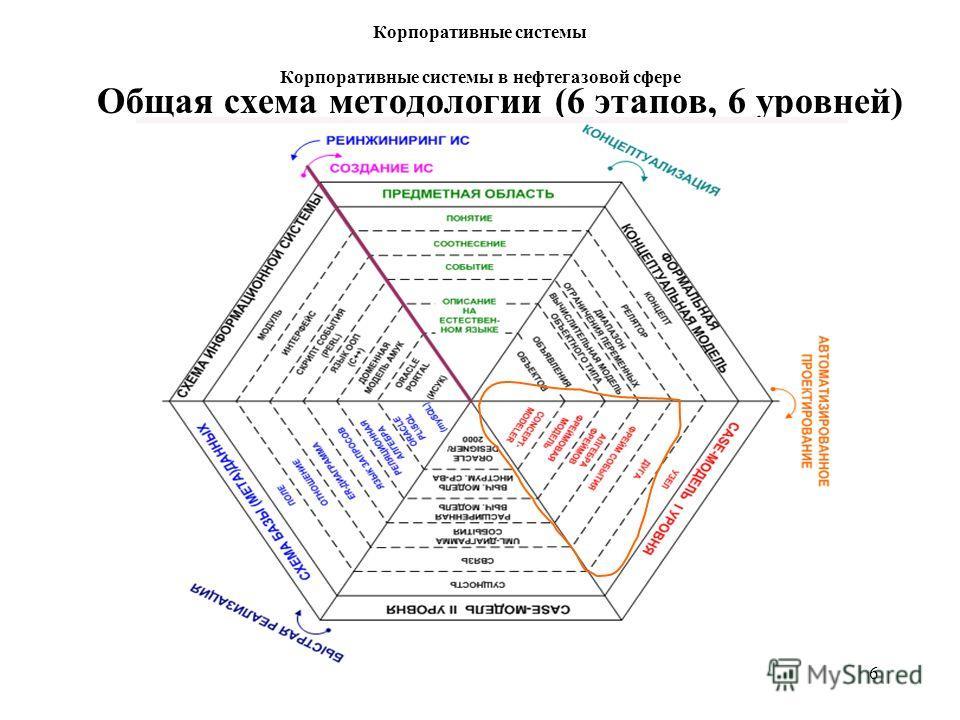 6 Общая схема методологии (6 этапов, 6 уровней) Корпоративные системы Корпоративные системы в нефтегазовой сфере ИНТУИТ, 2009