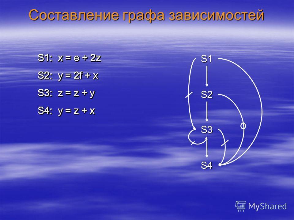 Составление графа зависимостей S1: x = e + 2z S2: y = 2f + x S3: z = z + y S4: y = z + x S1 S2 S3 S4 S1: x = e + 2z S2: y = 2f + x S3: z = z + y S4: y = z + x S1: x = e + 2z S2: y = 2f + x S3: z = z + y S4: y = z + x S1: x = e + 2z S2: y = 2f + x S3: