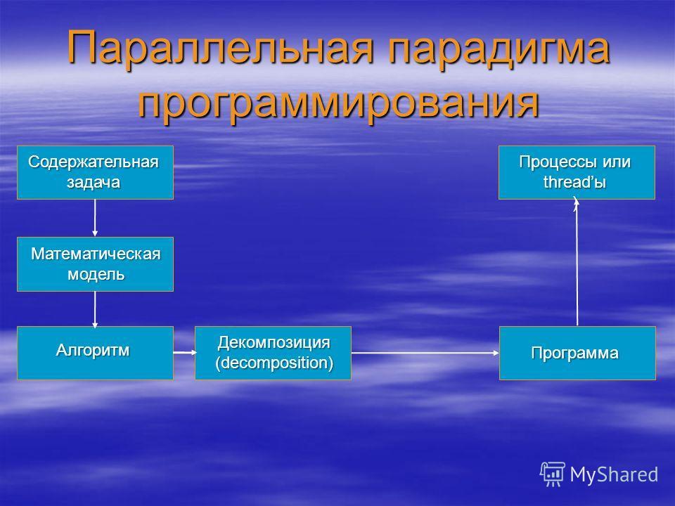 Параллельная парадигма программирования Содержательная задача Математическая модель Алгоритм Программа Процессы или threadы ) Декомпозиция (decomposition)
