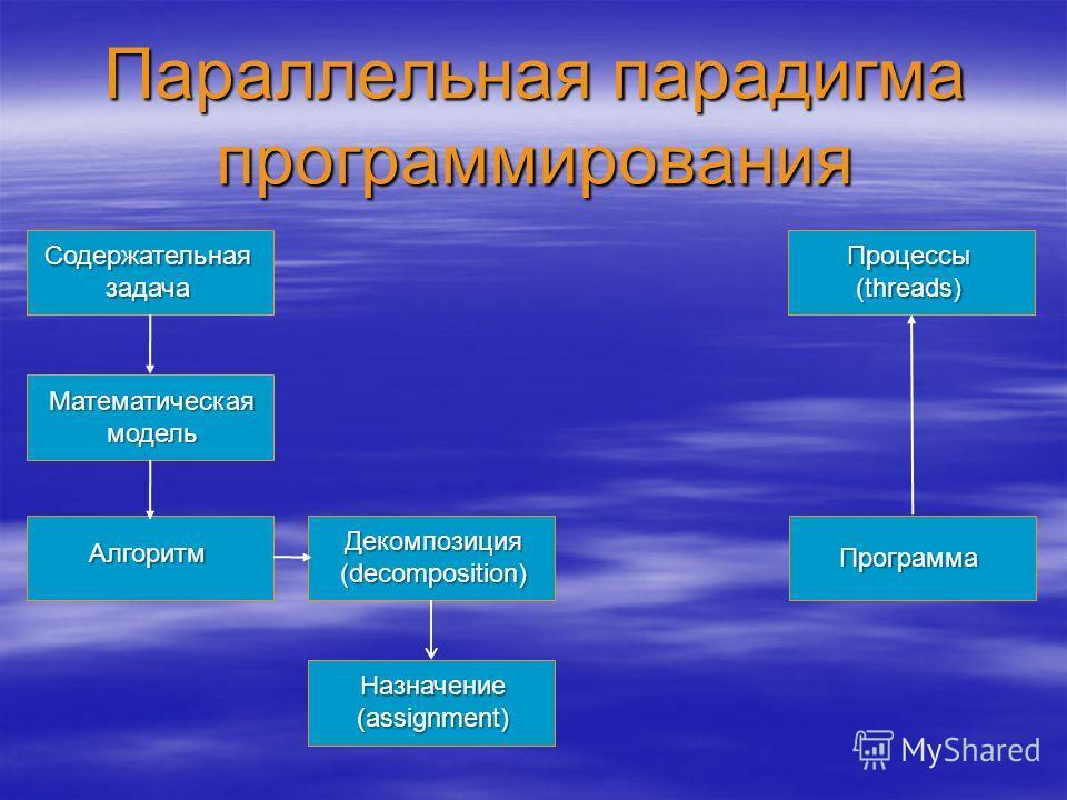 Параллельная парадигма программирования Содержательная задача Математическая модель Алгоритм Программа Процессы (threads) Декомпозиция (decomposition) Назначение (assignment)