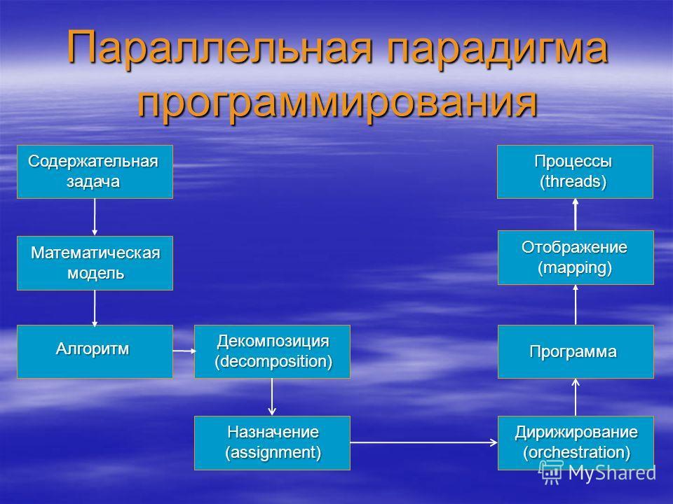 Параллельная парадигма программирования Содержательная задача Математическая модель Алгоритм Программа Процессы (threads) Декомпозиция (decomposition) Назначение (assignment) Дирижирование (orchestration) Отображение (mapping)