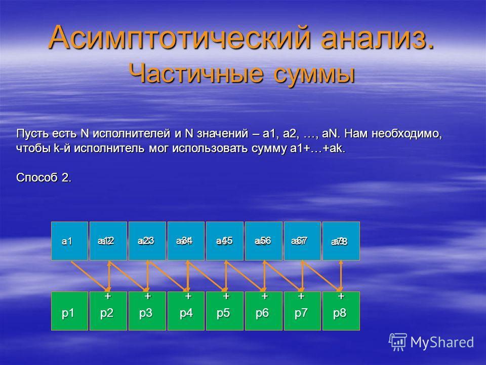 Асимптотический анализ. Частичные суммы a1 a2a3a4 a5a6 a7 a8 p1 p2p3p4 p5p6 p7 p8 Пусть есть N исполнителей и N значений – a1, a2, …, aN. Нам необходимо, чтобы k-й исполнитель мог использовать сумму a1+…+ak. Способ 2. + a12 ++++++ a23a34a45a56a67 a78