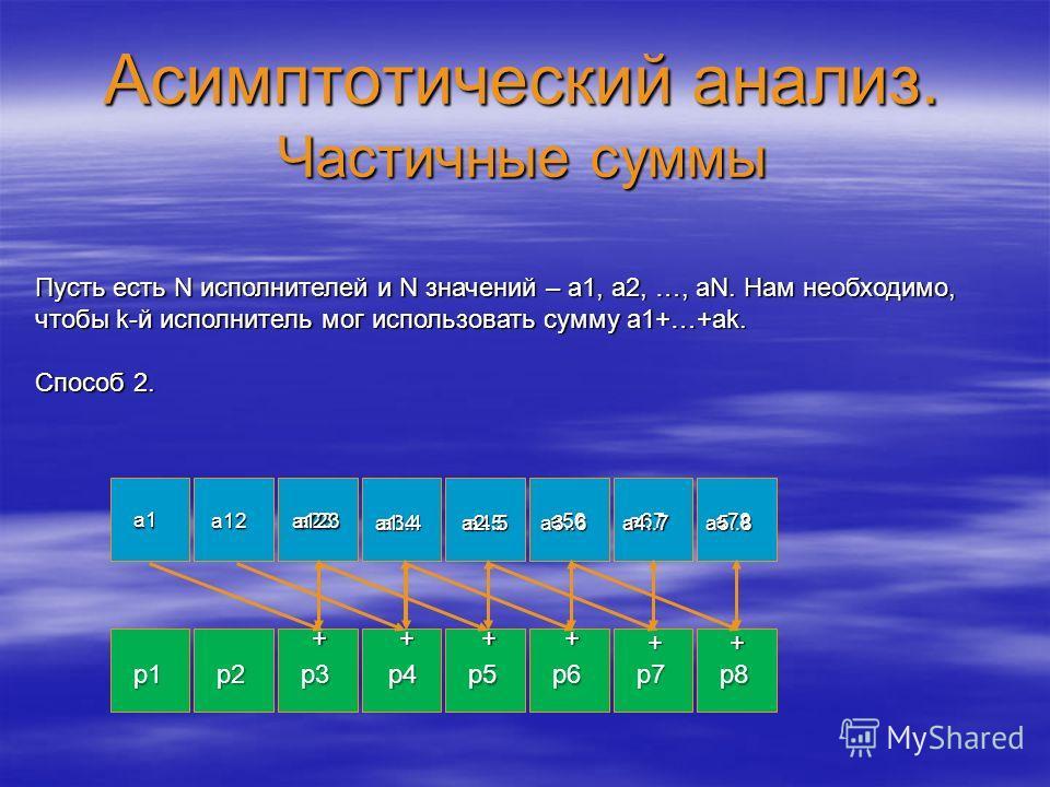 Асимптотический анализ. Частичные суммы a1 p1 p2p3p4 p5p6 p7 p8 Пусть есть N исполнителей и N значений – a1, a2, …, aN. Нам необходимо, чтобы k-й исполнитель мог использовать сумму a1+…+ak. Способ 2. a12 ++++ + a23 a34a45 a56a67a78 + a123 a1..4a2..5a