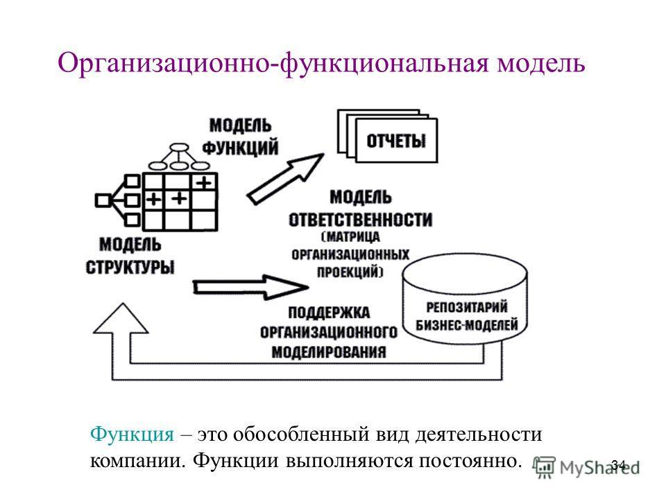 34 Организационно-функциональная модель Функция – это обособленный вид деятельности компании. Функции выполняются постоянно.