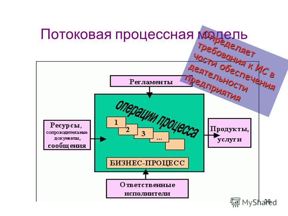 36 Потоковая процессная модель Определяет требования к ИС в части обеспечения деятельности предприятия