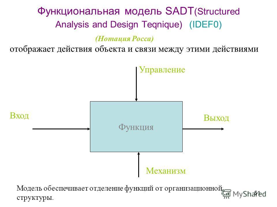 51 Функциональная модель SADT (Structured Analysis and Design Teqnique) (IDEF0) отображает действия объекта и связи между этими действиями Функция Управление Выход Вход Механизм (Нотация Росса) Модель обеспечивает отделение функций от организационной