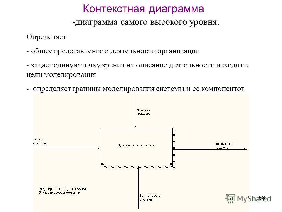53 Контекстная диаграмма -диаграмма самого высокого уровня. Определяет - общее представление о деятельности организации - задает единую точку зрения на описание деятельности исходя из цели моделирования - определяет границы моделирования системы и ее