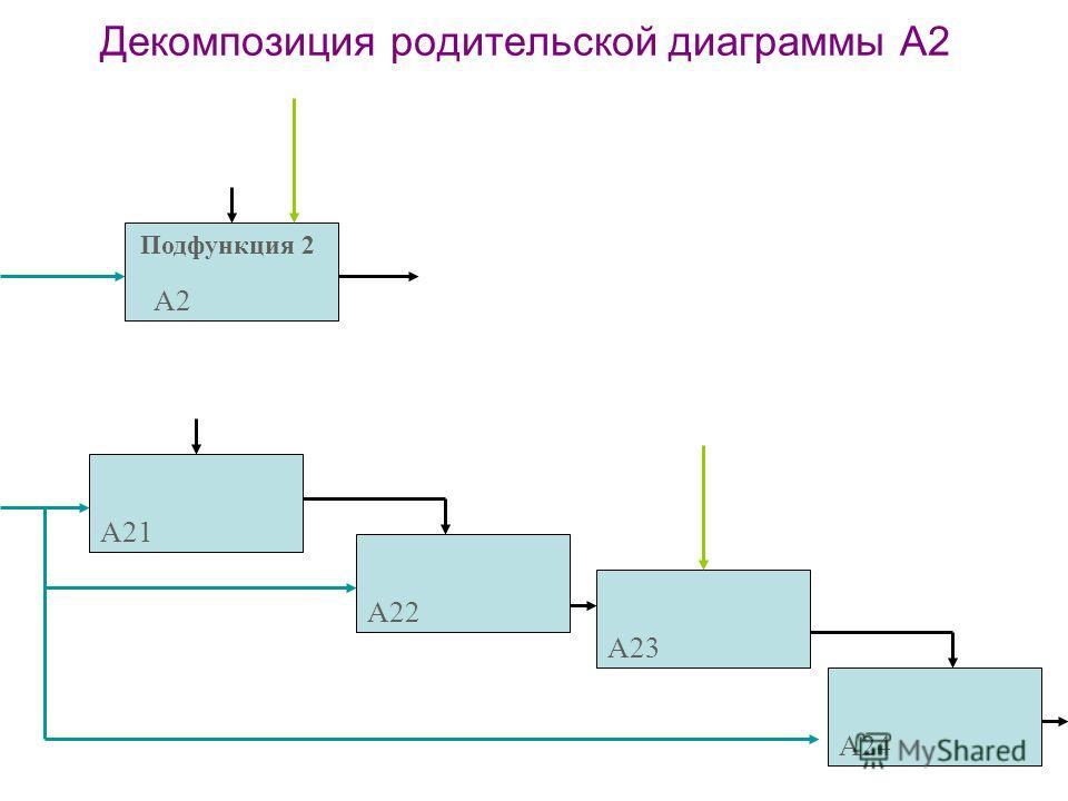 57 Декомпозиция родительской диаграммы А2 Подфункция 2 А2 А21 А22 А23 А24