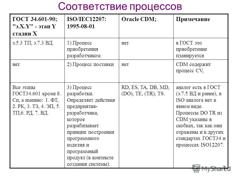 7 Соответствие процессов ГОСТ 34.601-90;
