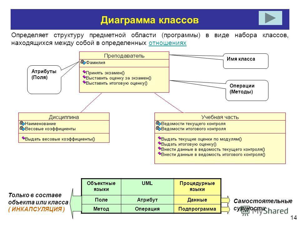 14 Диаграмма классов Определяет структуру предметной области (программы) в виде набора классов, находящихся между собой в определенных отношенияхотношениях Имя класса Операции (Методы) Атрибуты (Поля) Объектные языки UMLПроцедурные языки ПолеАтрибутД