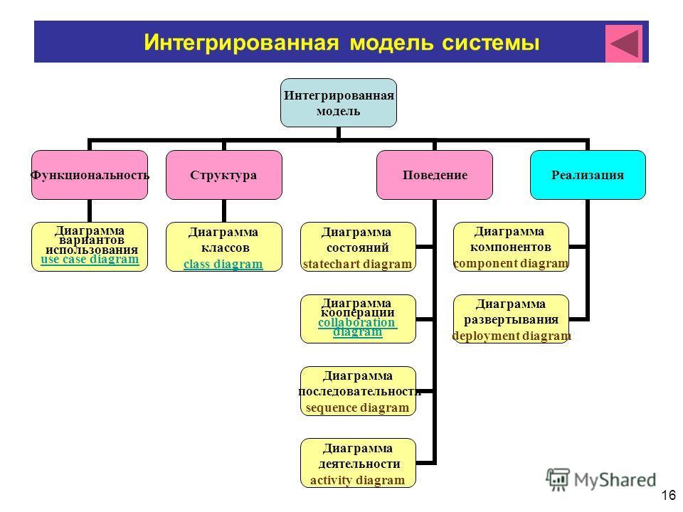 16 Интегрированная модель системы Интегрированная модель Функциональность Диаграмма вариантов использования use case diagram Структура Диаграмма классов class diagram Поведение Диаграмма состояний statechart diagram Диаграмма кооперации collaboration