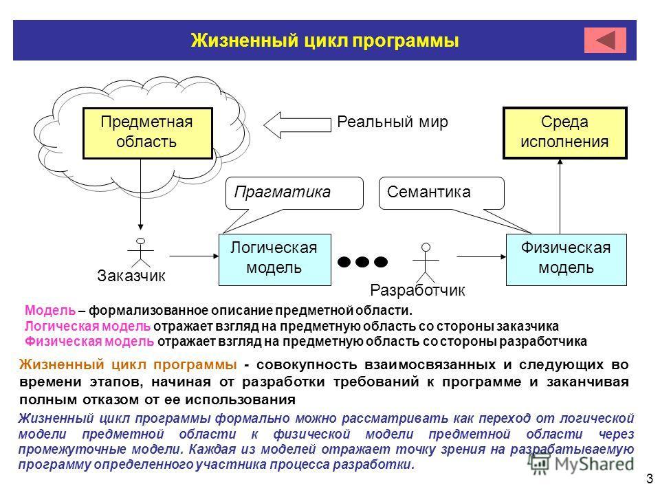 3 Жизненный цикл программы Заказчик Реальный мир Предметная область Логическая модель Разработчик Физическая модель Среда исполнения Прагматика Семантика Модель – формализованное описание предметной области. Логическая модель отражает взгляд на предм
