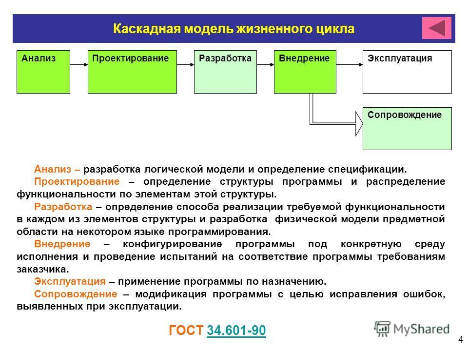 4 Каскадная модель жизненного цикла АнализПроектированиеРазработкаВнедрениеЭксплуатация Сопровождение Анализ – разработка логической модели и определение спецификации. Проектирование – определение структуры программы и распределение функциональности