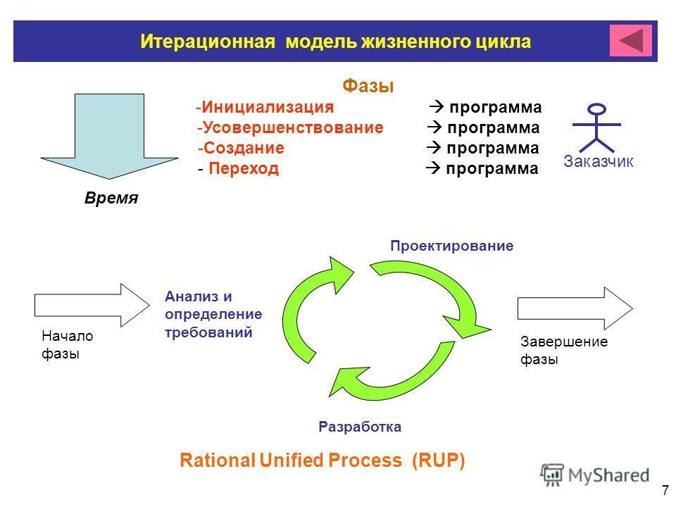 7 Завершение фазы Начало фазы Итерационная модель жизненного цикла Rational Unified Process (RUP) Анализ и определение требований Проектирование Разработка Фазы -Инициализация программа -Усовершенствование программа -Создание программа - Переход прог