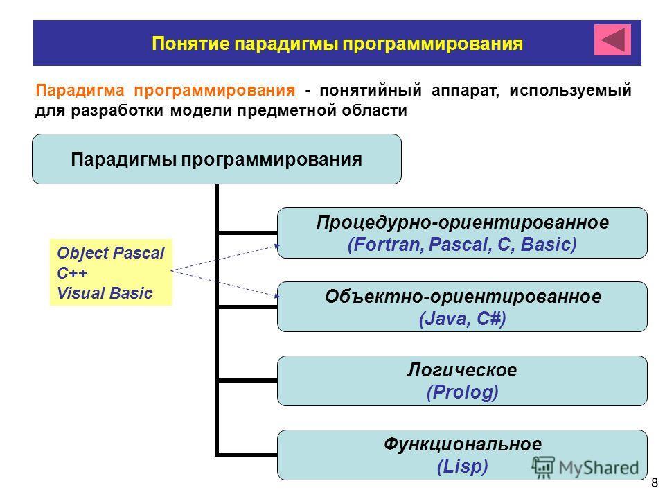 8 Понятие парадигмы программирования Парадигма программирования - понятийный аппарат, используемый для разработки модели предметной области Парадигмы программирования Процедурно- ориентированное (Fortran, Pascal, C, Basic) Объектно- ориентированное (