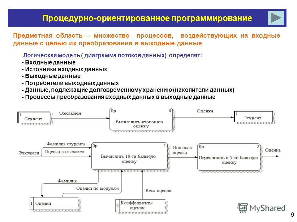 9 Процедурно-ориентированное программирование Предметная область – множество процессов, воздействующих на входные данные с целью их преобразования в выходные данные Логическая модель ( диаграмма потоков данных) определят: - Входные данные - Источники