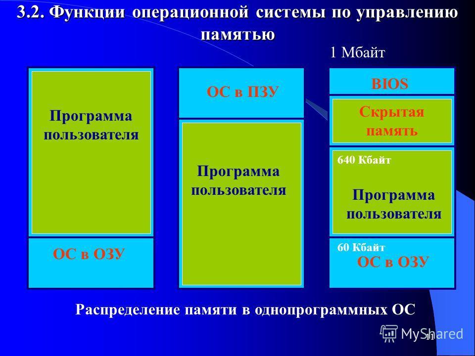 11 3.2. Функции операционной системы по управлению памятью ОС в ОЗУ ОС в ПЗУ BIOS Скрытая память 1 Мбайт Программа пользователя 60 Кбайт 640 Кбайт Программа пользователя Распределение памяти в однопрограммных ОС