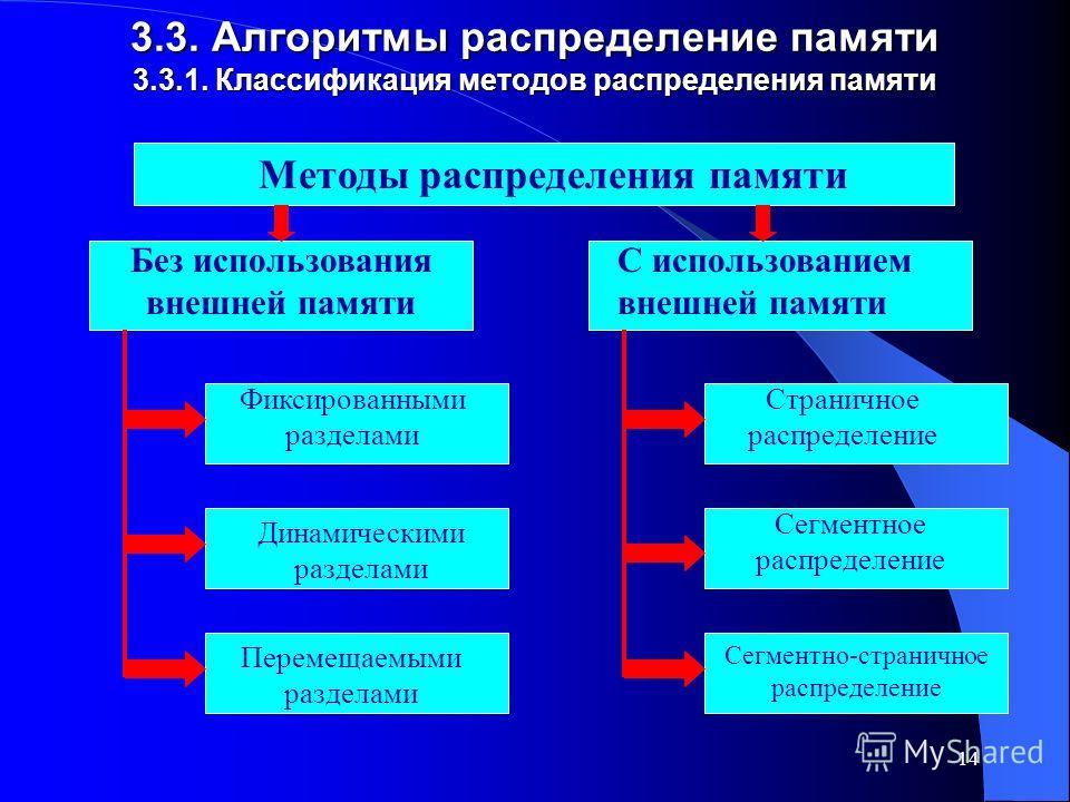 14 3.3. Алгоритмы распределение памяти 3.3.1. Классификация методов распределения памяти Методы распределения памяти Без использования внешней памяти С использованием внешней памяти Фиксированными разделами Динамическими разделами Перемещаемыми разде