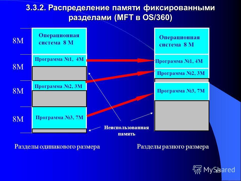 15 3.3.2. Распределение памяти фиксированными разделами (MFT в OS/360) Операционная система 8 М Программа 1, 4М Программа 2, 3М Программа 3, 7М 8М Разделы одинакового размера Операционная система 8 М Программа 1, 4М Программа 2, 3М Программа 3, 7М Ра