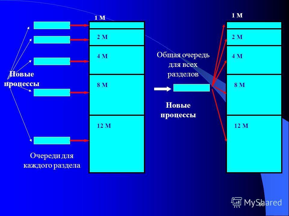 16 1 М 2 М 4 М 8 М 12 М Новые процессы 1 М 2 М 4 М 8 М 12 М Новые процессы Очереди для каждого раздела Общая очередь для всех разделов