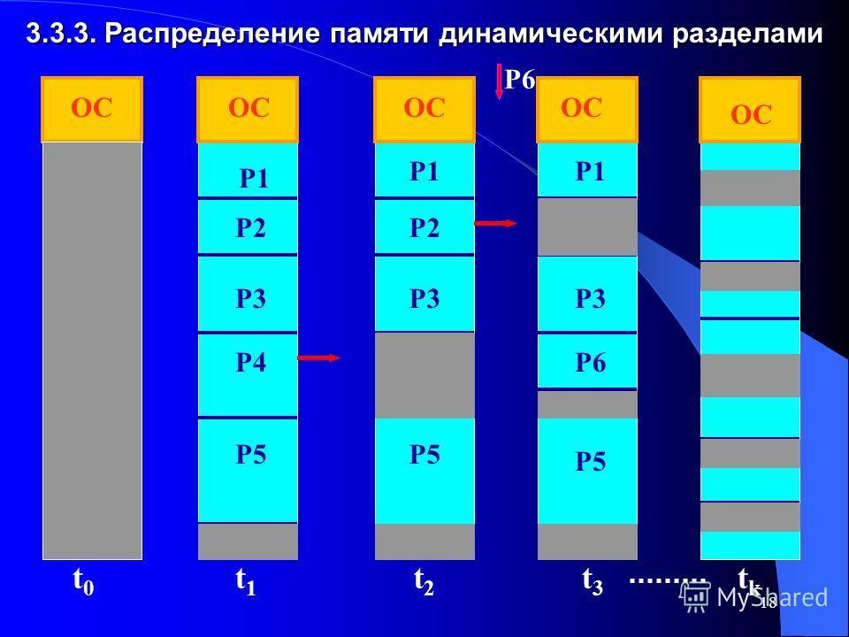 18 3.3.3. Распределение памяти динамическими разделами ОС P1 P2 P3 P4 P5 P1 P2 P3 P5 P1 P3 P5 P6 t0t0 t1t1 t2t2 t3t3 ОС tktk