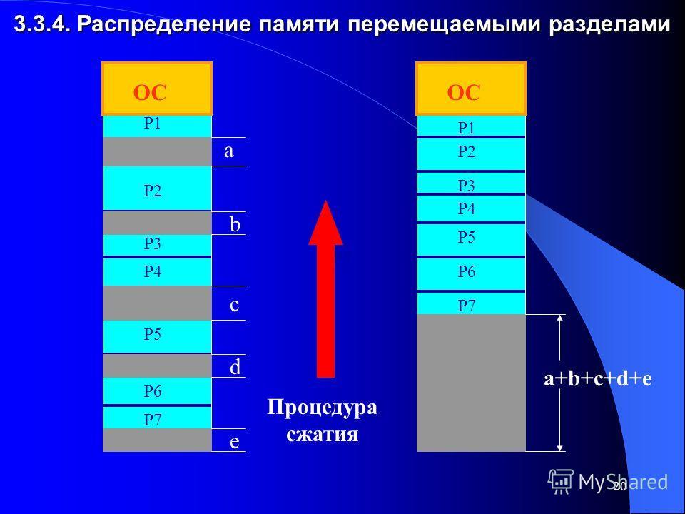 20 3.3.4. Распределение памяти перемещаемыми разделами ОС a b c d e P1 P2 P3 P4 P3 P4 P5 P6 P5 P7 Процедура сжатия a+b+c+d+e