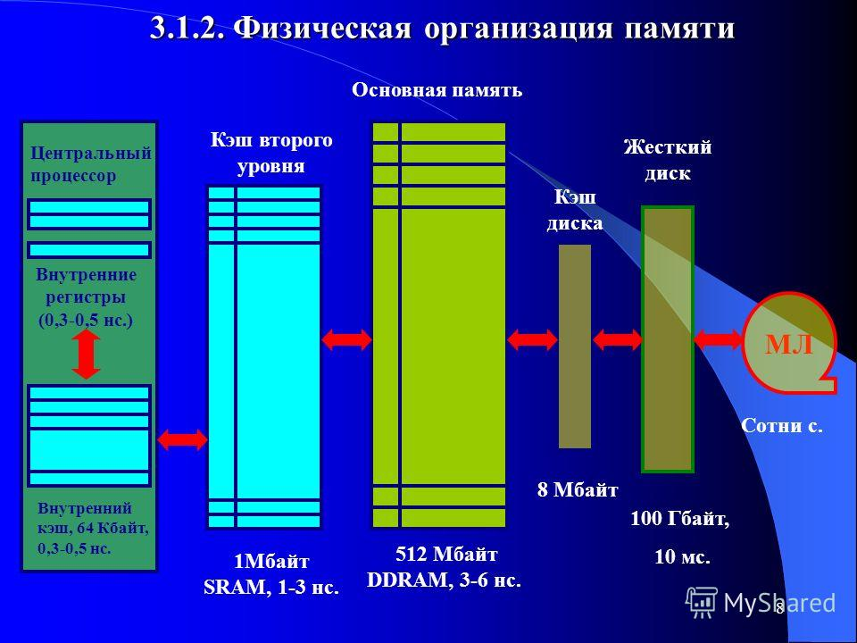 8 3.1.2. Физическая организация памяти Центральный процессор Внутренние регистры (0,3-0,5 нс.) Внутренний кэш, 64 Кбайт, 0,3-0,5 нс. Кэш второго уровня 1Мбайт SRAM, 1-3 нс. Основная память 512 Мбайт DDRAM, 3-6 нс.. Кэш диска 8 Мбайт Жесткий диск 100