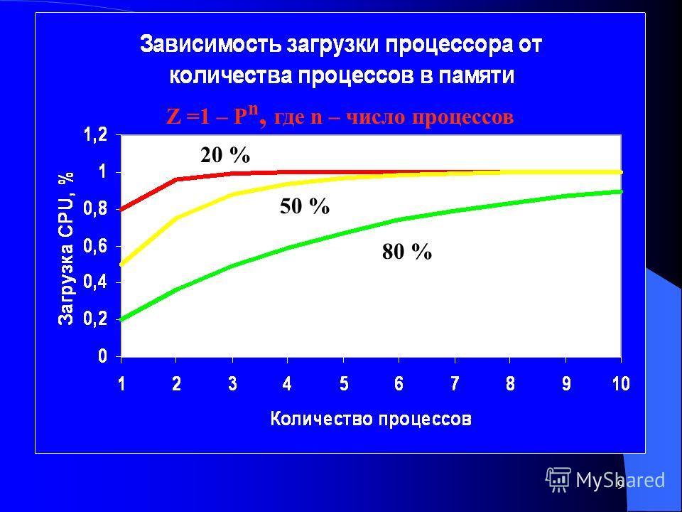 9 20% 50% 80% Z =1 – P n, где n – число процессов 20 % 50 % 80 %