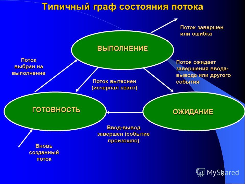 5 Типичный граф состояния потока ВЫПОЛНЕНИЕ ГОТОВНОСТЬ ОЖИДАНИЕ Поток завершен или ошибка Поток ожидает завершения ввода- вывода или другого события Ввод-вывод завершен (событие произошло) Поток вытеснен (исчерпал квант) Поток выбран на выполнение Вн