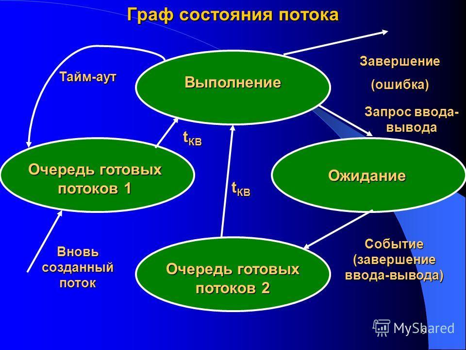 9 Граф состояния потока Выполнение Ожидание Очередь готовых потоков 1 Очередь готовых потоков 2 Вновь созданный поток t КВ Тайм-аут Завершение(ошибка) Событие (завершение ввода-вывода) Запрос ввода- вывода