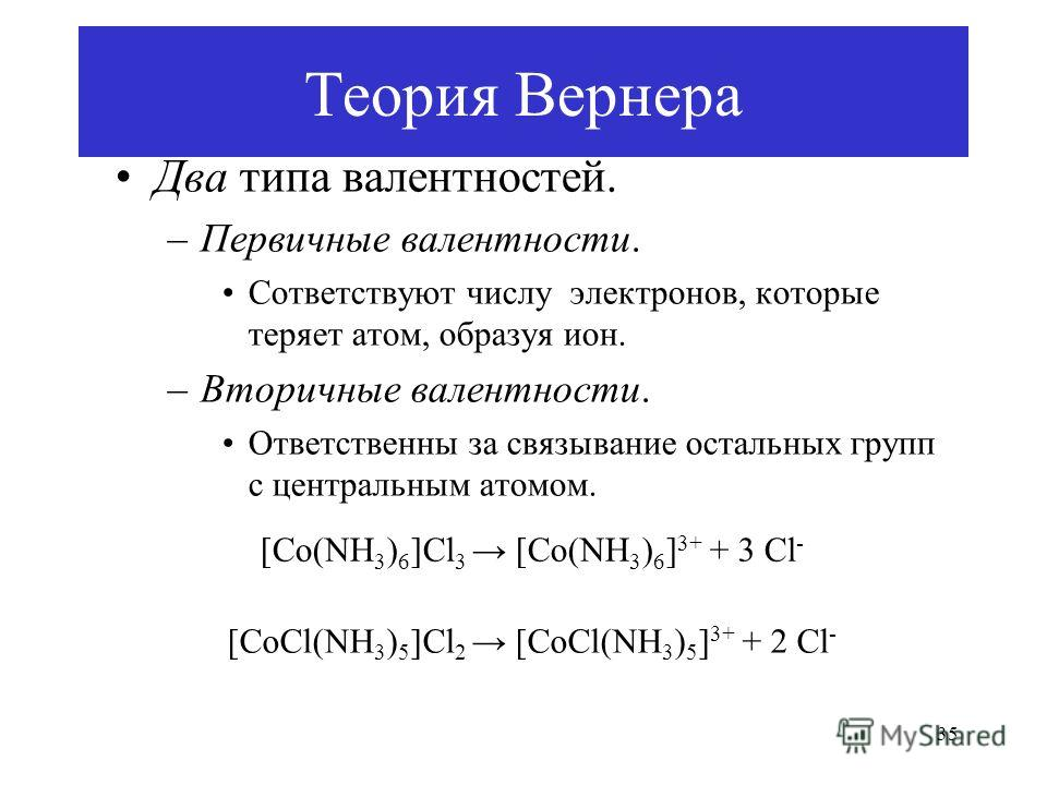 35 Теория Вернера [Co(NH 3 ) 6 ]Cl 3 [Co(NH 3 ) 6 ] 3+ + 3 Cl - [CoCl(NH 3 ) 5 ]Cl 2 [CoCl(NH 3 ) 5 ] 3+ + 2 Cl - Два типа валентностей. –Первичные валентности. Сответствуют числу электронов, которые теряет атом, образуя ион. –Вторичные валентности.