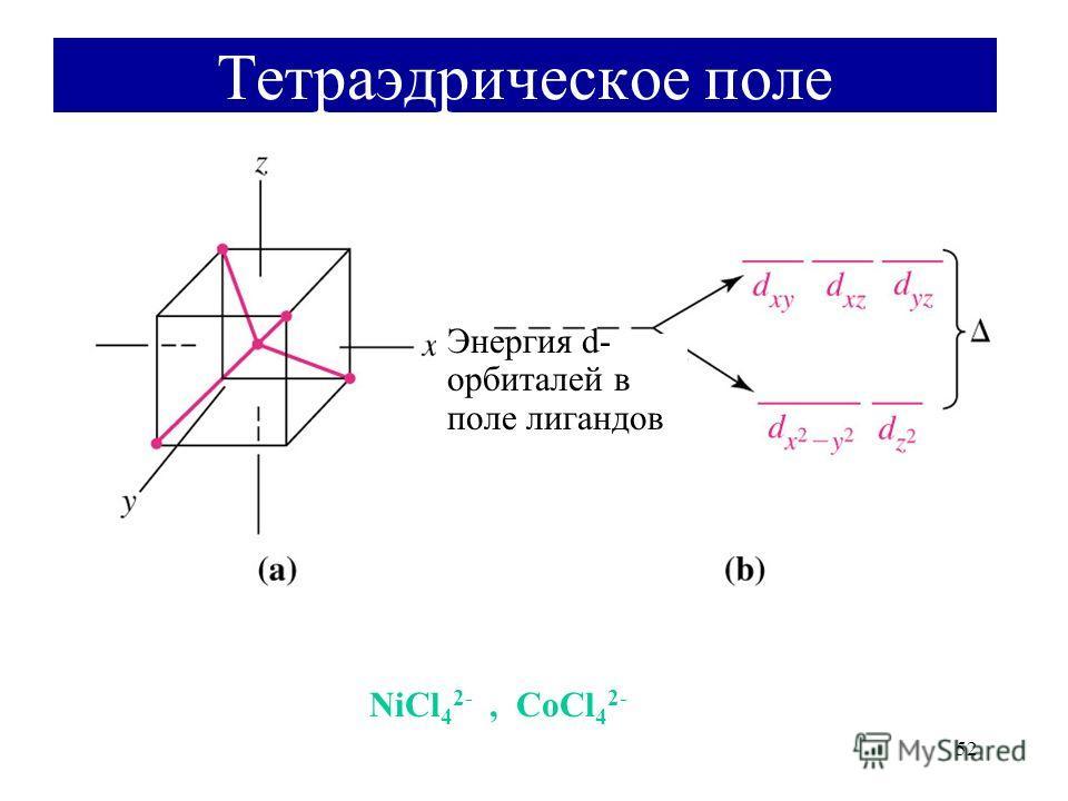 52 Тетраэдрическое поле NiCl 4 2-, CoCl 4 2- Энергия d- орбиталей в поле лигандов