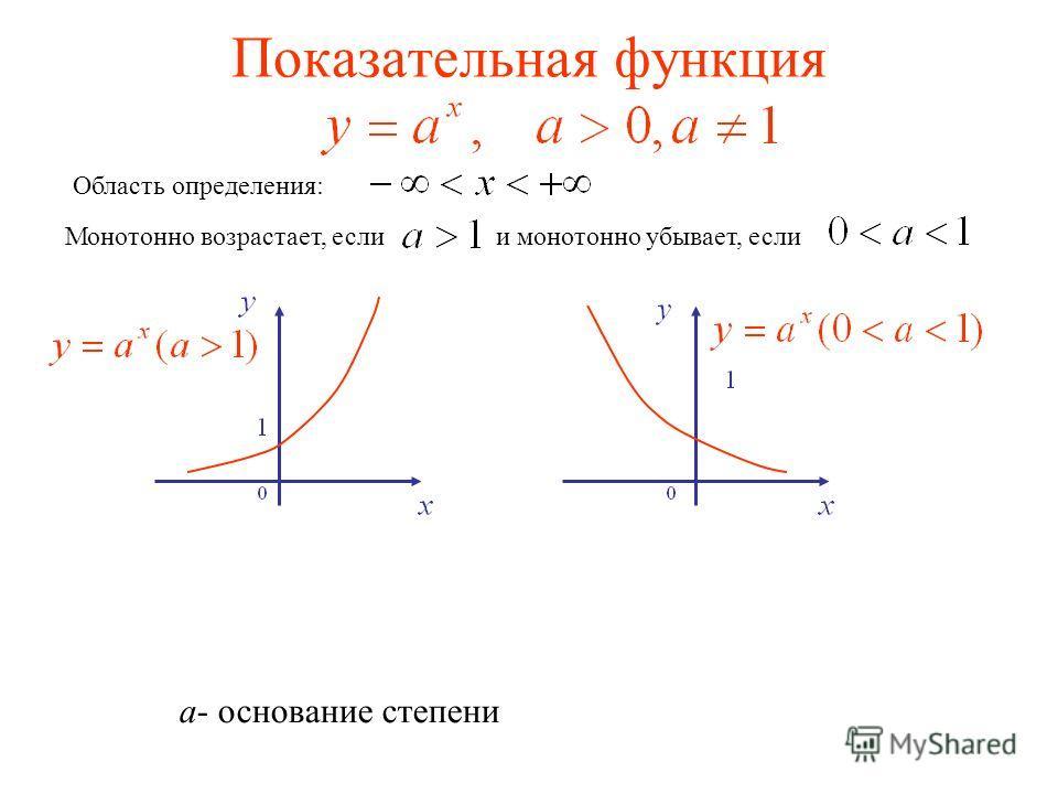 Показательная функция Область определения: Монотонно возрастает, если и монотонно убывает, если а- основание степени