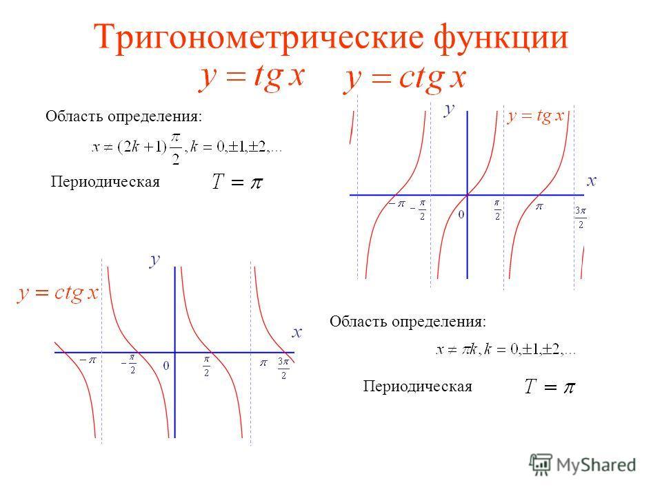 Тригонометрические функции Область определения: Периодическая Область определения: Периодическая