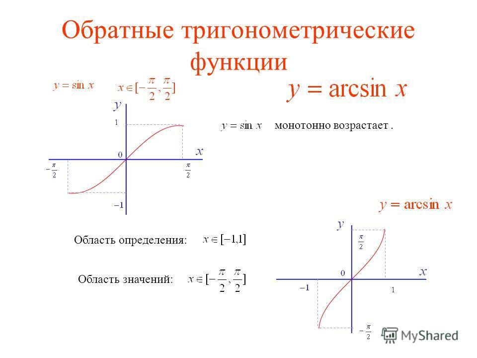 Обратные тригонометрические функции монотонно возрастает. Область определения: Область значений: