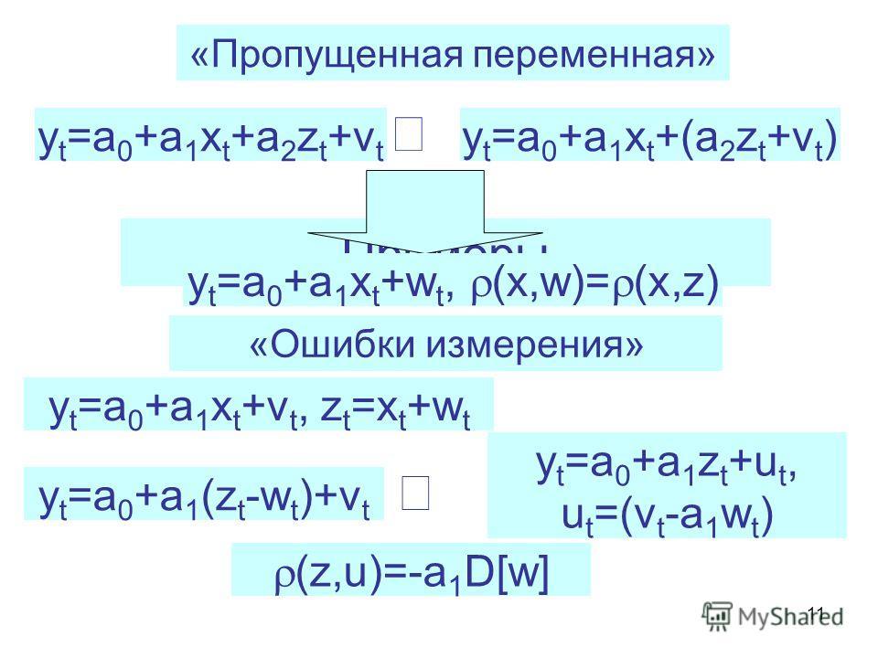 11 «Пропущенная переменная» Примеры y t =a 0 +a 1 x t +a 2 z t +v t y t =a 0 +a 1 x t +(a 2 z t +v t ) y t =a 0 +a 1 x t +w t, (x,w)= (x,z) «Ошибки измерения» y t =a 0 +a 1 x t +v t, z t =x t +w t y t =a 0 +a 1 (z t -w t )+v t y t =a 0 +a 1 z t +u t,