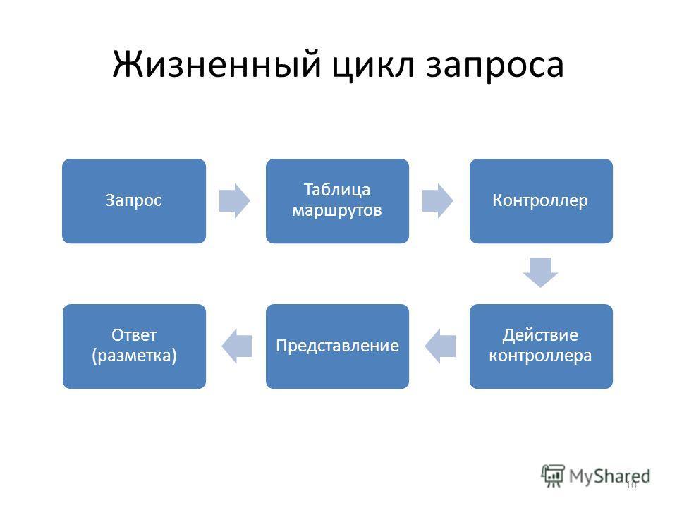 10 Жизненный цикл запроса Запрос Таблица маршрутов Контроллер Действие контроллера Представление Ответ (разметка)