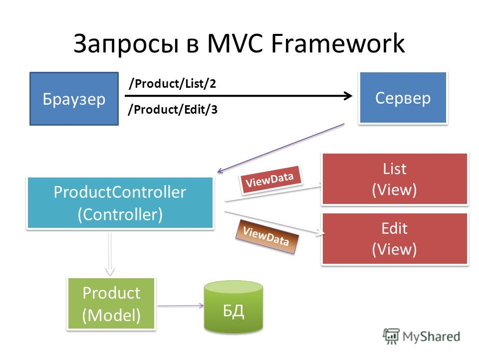 Запросы в MVC Framework Браузер Сервер /Product/List/2 ProductController (Controller) ProductController (Controller) Product (Model) Product (Model) БД Edit (View) Edit (View) /Product/Edit/3 List (View) List (View) ViewData
