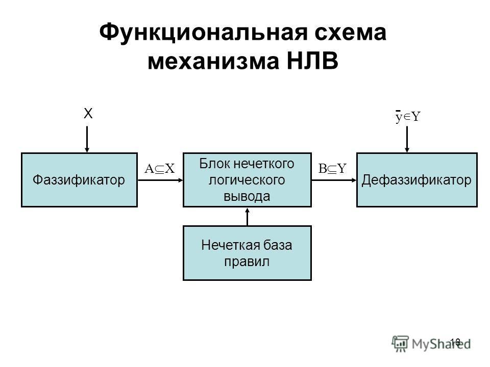 18 Функциональная схема механизма НЛВ Фаззификатор Блок нечеткого логического вывода Нечеткая база правил Дефаззификатор XA YB Yy X