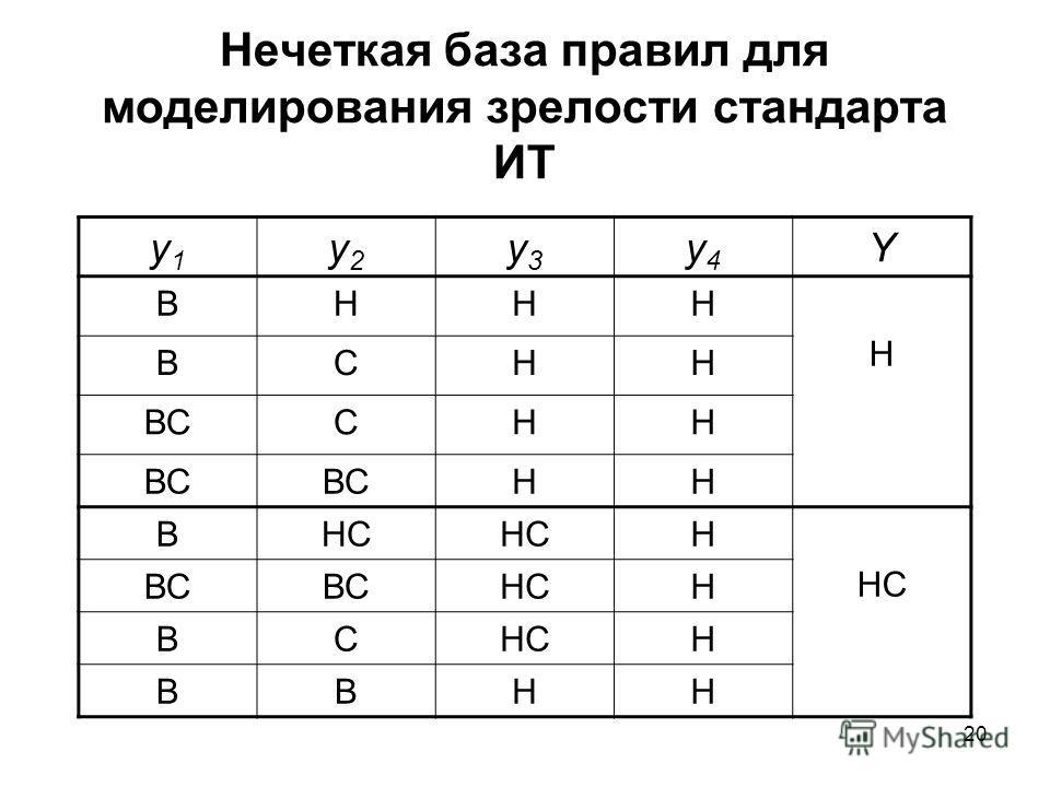 20 Нечеткая база правил для моделирования зрелости стандарта ИТ y1y1 y2y2 y3y3 y4y4 Y ВННН Н ВСНН ВССНН НН ВНС Н ВС НСН ВС Н ВВНН