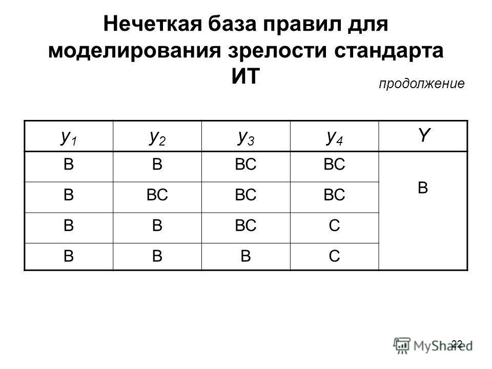 22 Нечеткая база правил для моделирования зрелости стандарта ИТ y1y1 y2y2 y3y3 y4y4 Y ВВВС В В ВВ С ВВВС продолжение