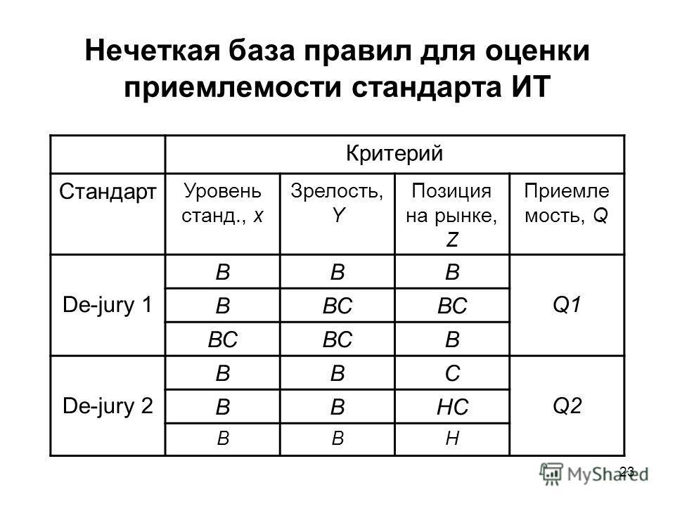 23 Нечеткая база правил для оценки приемлемости стандарта ИТ Критерий Стандарт Уровень станд., х Зрелость, Y Позиция на рынке, Z Приемле мость, Q De-jury 1 BBB Q1 ВВС В De-jury 2 BBC Q2Q2 ВВНС ВВН