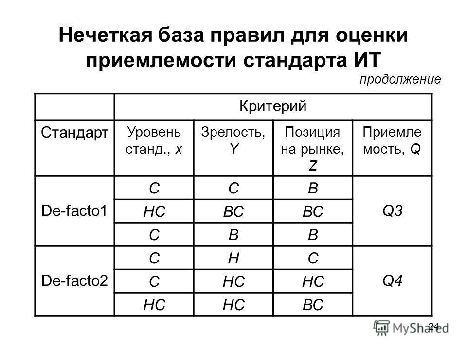 24 Нечеткая база правил для оценки приемлемости стандарта ИТ Критерий Стандарт Уровень станд., х Зрелость, Y Позиция на рынке, Z Приемле мость, Q De-facto1 CCB Q3 НСВС СВВ De-facto2 СНС Q4 СНС ВС продолжение