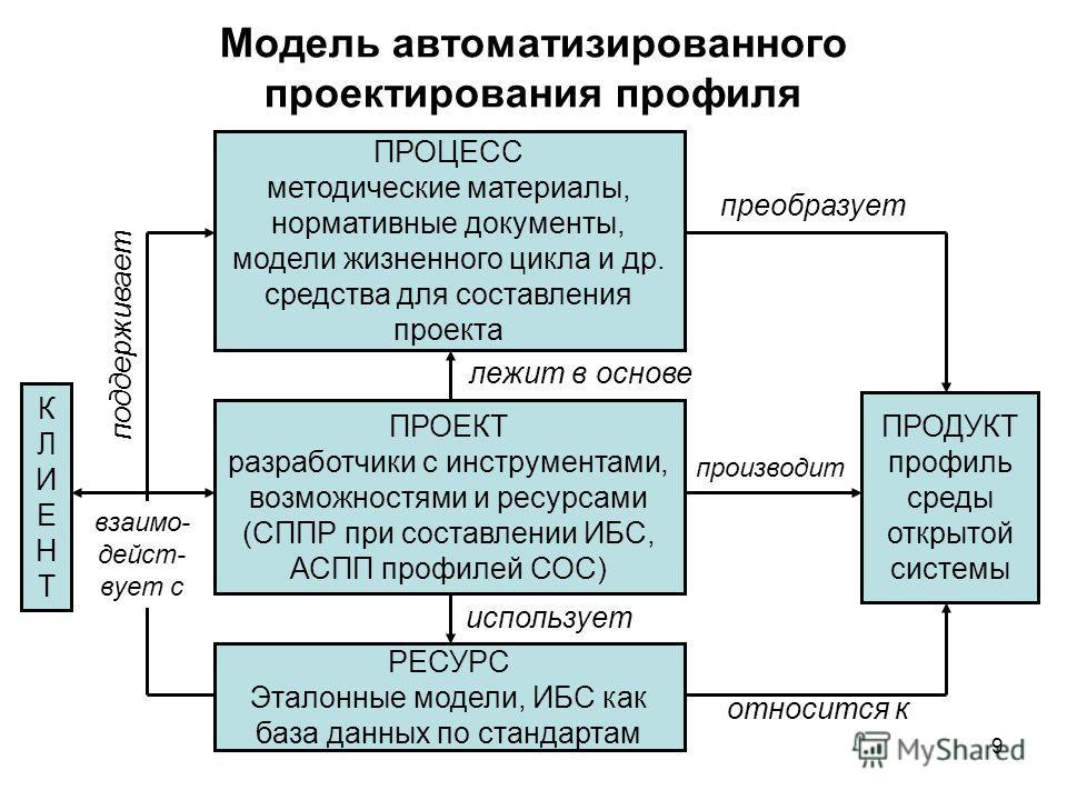 9 Модель автоматизированного проектирования профиля ПРОЦЕСС методические материалы, нормативные документы, модели жизненного цикла и др. средства для составления проекта ПРОЕКТ разработчики с инструментами, возможностями и ресурсами (СППР при составл